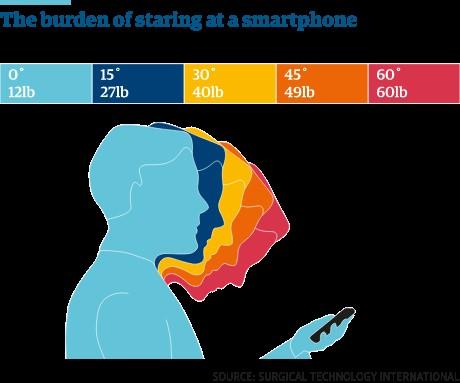 Burden of Smartphones